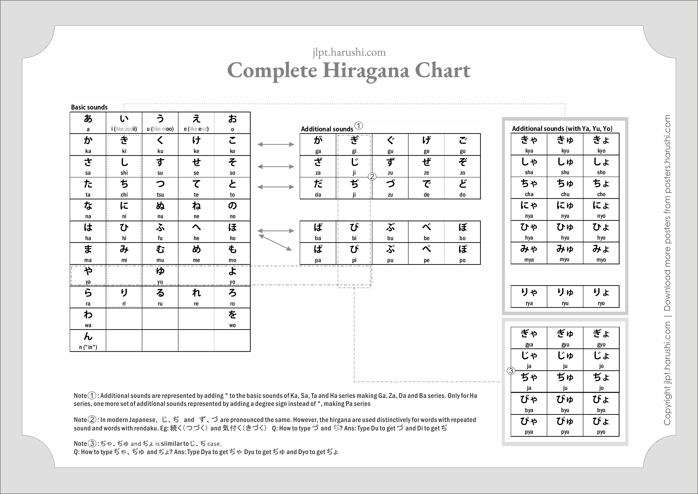 photograph about Printable Hiragana Chart called Detailed Hiragana Chart: Down load Insightful Posters