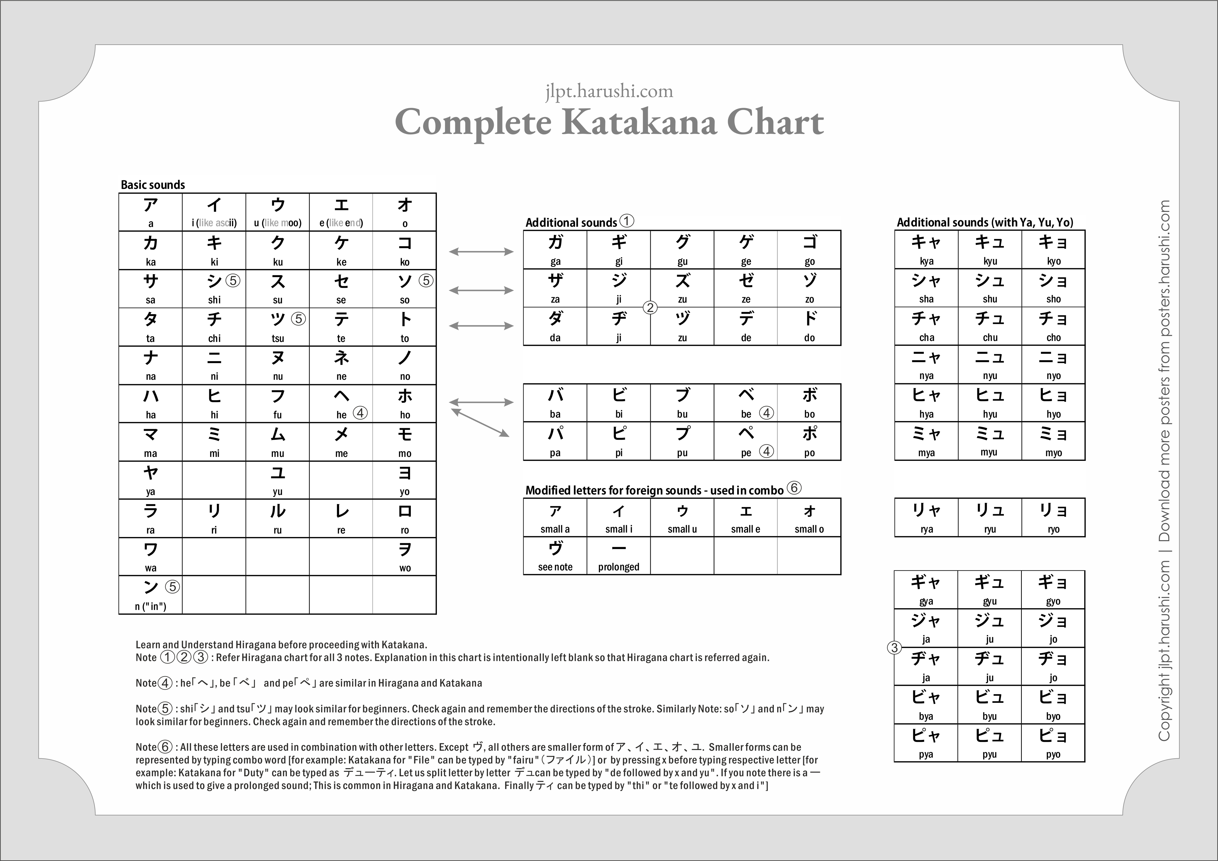 Complete Katakana Chart: Download Educational Posters